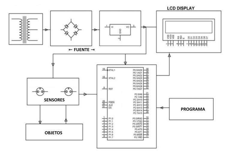 Sensores aplicaciones y electrodomésticos - Aplicación de sensor ultrasónico