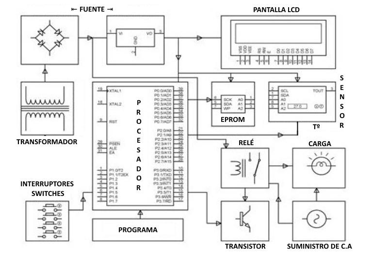 Sensores aplicaciones y electrodomésticos - Aplicación del sensor de temperatura