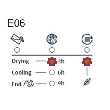 #E06 ICECOOL secadora códigos error averías